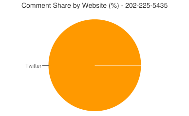 Comment Share 202-225-5435